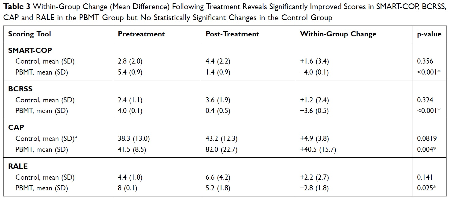 Table - Mean Difference Following Treatment (COVID19)