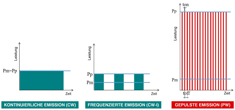 kontinuierliche-unterbrochen und gepulste Laseremission