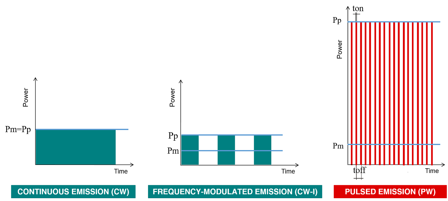Pulsed - Continuous/Frequency-modulated laser emission