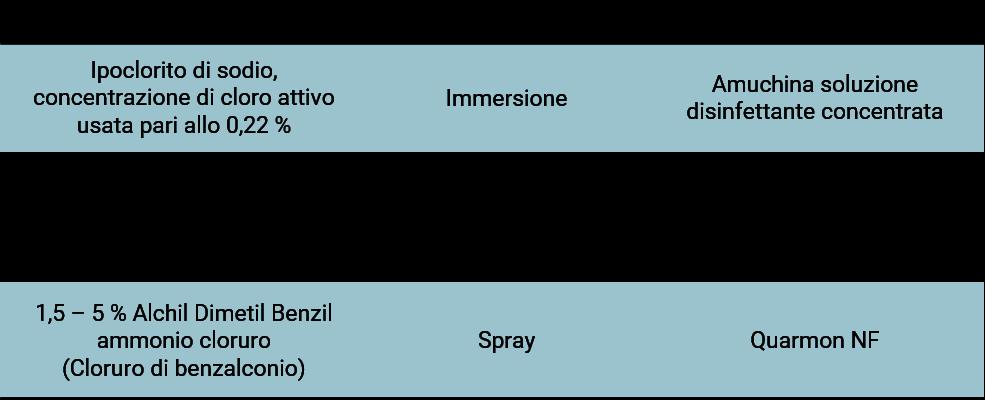 UNIVET test - prodotti per la pulizia
